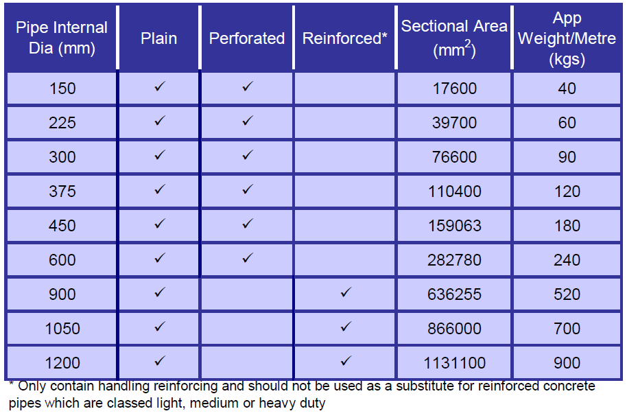 Corrugated Steel Drain Pipe Sizes