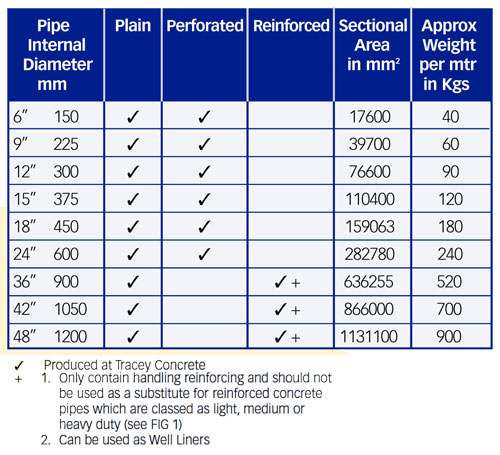 Concrete Sewer Pipe Sizes : Drainage table tracey concrete