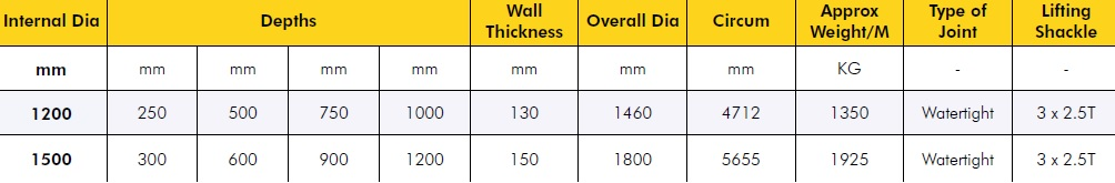 Wide Wall Manhole Ring Specification Table